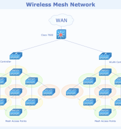 sample 6 wireless mesh network diagram [ 1120 x 790 Pixel ]