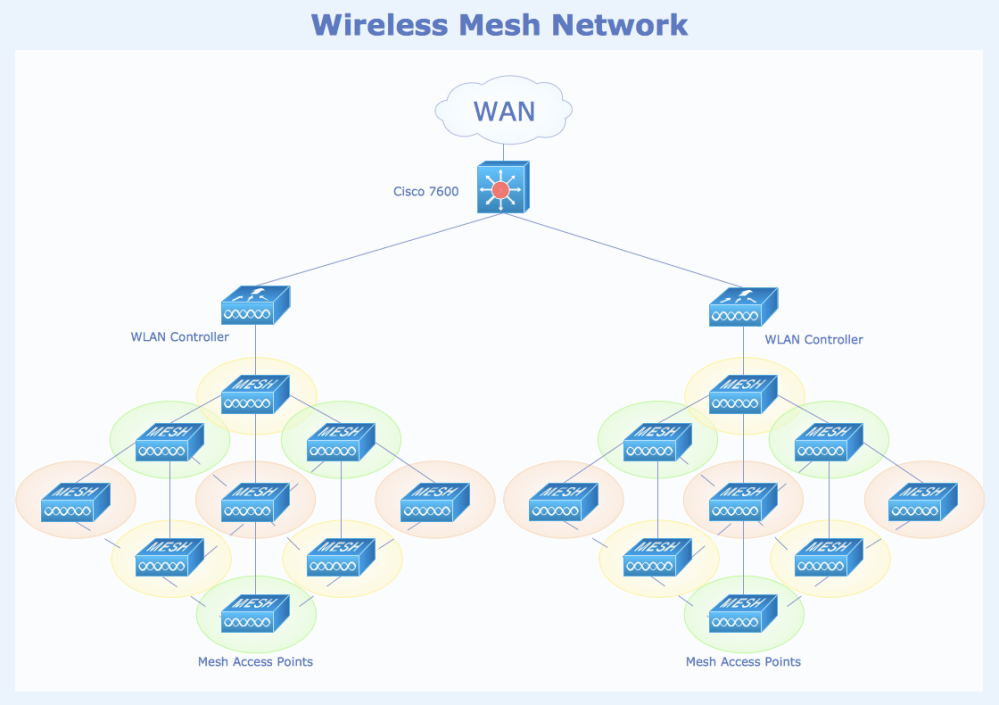 medium resolution of sample 6 wireless mesh network diagram