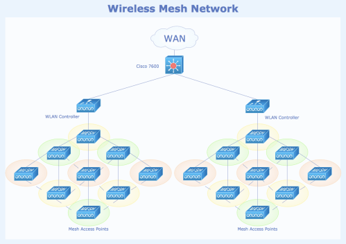 small resolution of sample 6 wireless mesh network diagram