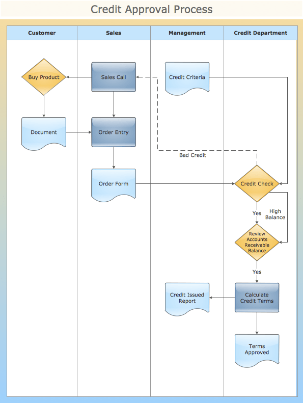 sample visio process flow diagram bathtub drain parts conceptdraw samples | diagrams — flowcharts