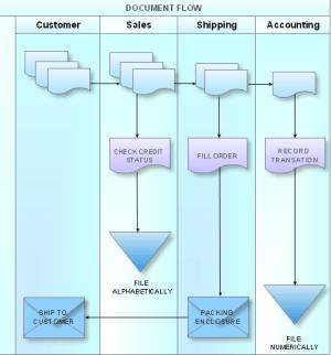 ConceptDraw Samples   Diagrams — Flowcharts