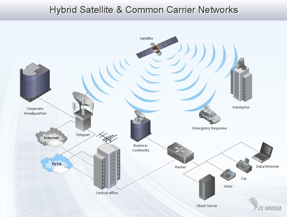medium resolution of sample 16 hybrid satellite common carrier networks diagram