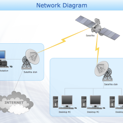 How To Draw A Network Diagram 2002 Chevy Cavalier Engine Conceptdraw Samples Computer And Networks