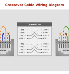 sample 17 crossover cable wiring diagram [ 1050 x 790 Pixel ]