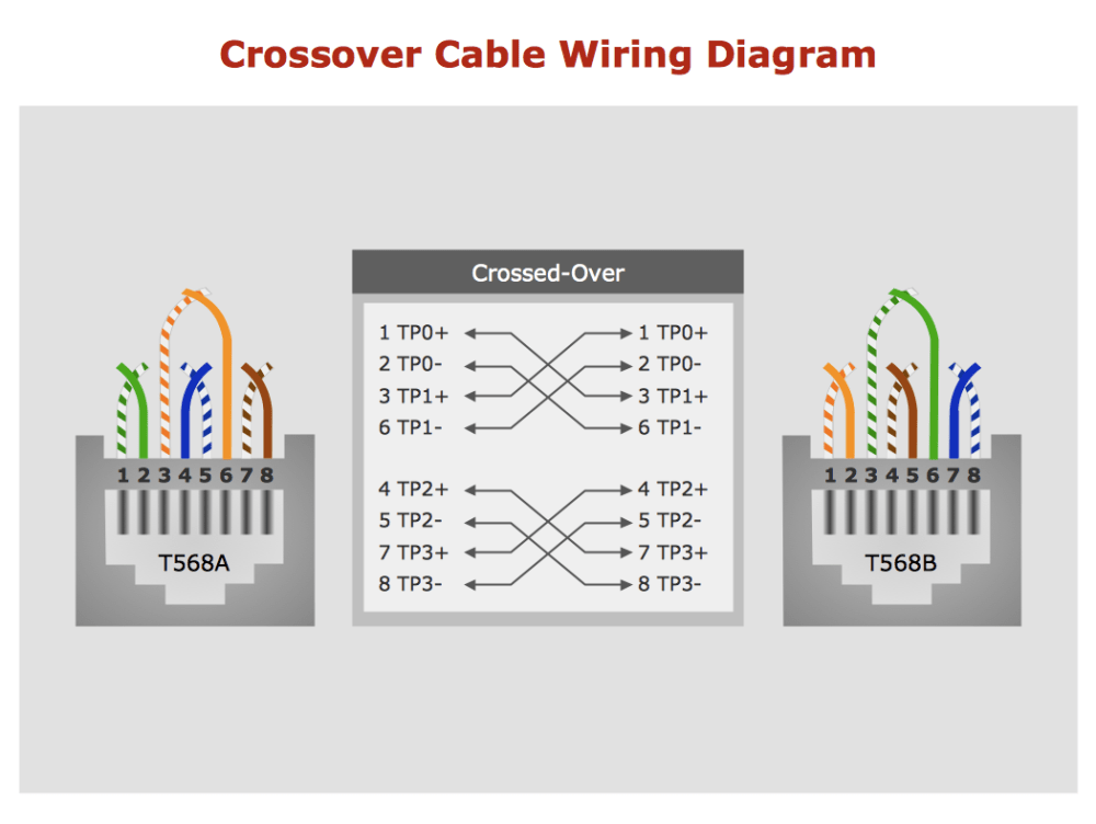 medium resolution of sample 17 crossover cable wiring diagram