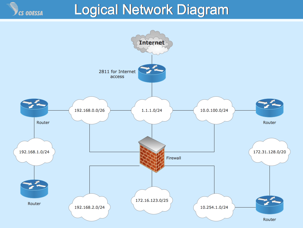 Logical Network Diagram Definition Periodic & Diagrams Science