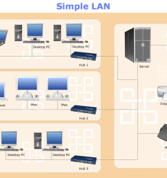 sample 11 network diagram simple lan [ 1050 x 790 Pixel ]