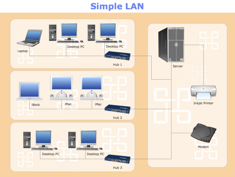 medium resolution of sample 11 network diagram simple lan
