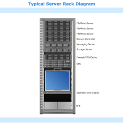 Server Rack Wiring Diagram The Below Is Of A Nerve Cell Or Neuron Hp Cabinet Victoriajacksonshow