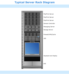 sample 9 typical server rack diagram [ 1050 x 790 Pixel ]