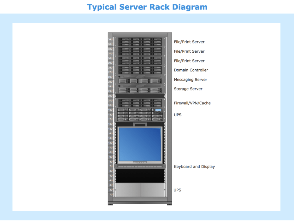 medium resolution of sample 9 typical server rack diagram