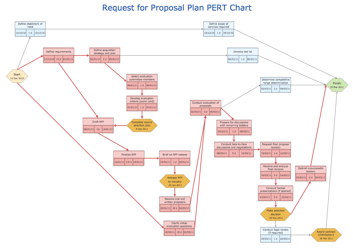 hight resolution of sample 3 pert chart request for proposal plan