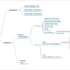 Ishikawa Fishbone Diagram Template Abb Vfd Wiring Conceptdraw Samples   Project Management Diagrams