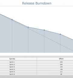 sample 15 agile scrum project management diagram release burndown chart [ 1050 x 790 Pixel ]