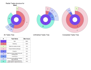 ConceptDraw Samples | Project Management Diagrams