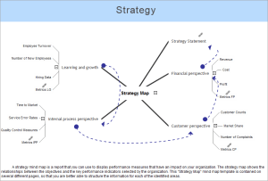 ConceptDraw Samples | Strategy and Management Diagrams