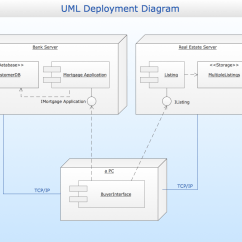 Uml Deployment Diagram Tutorial 1998 Dodge Ram 2500 Trailer Wiring Conceptdraw Samples Diagrams