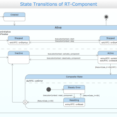 Visio Virtual Machine Diagram Jeep Cj5 Wiring Conceptdraw Samples Uml Diagrams