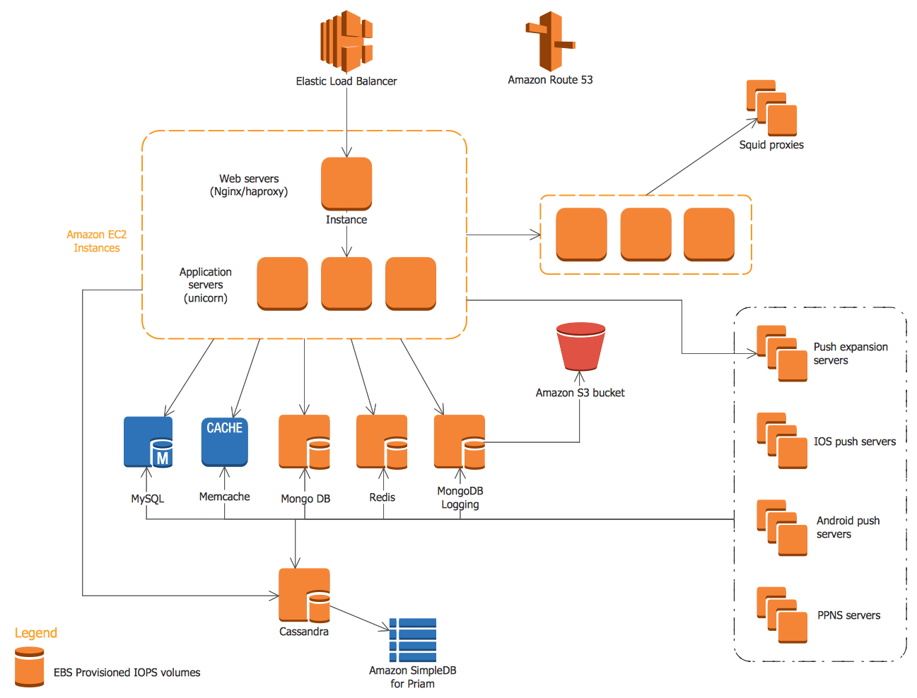ConceptDraw Samples Computer And Networks AWS Architecture