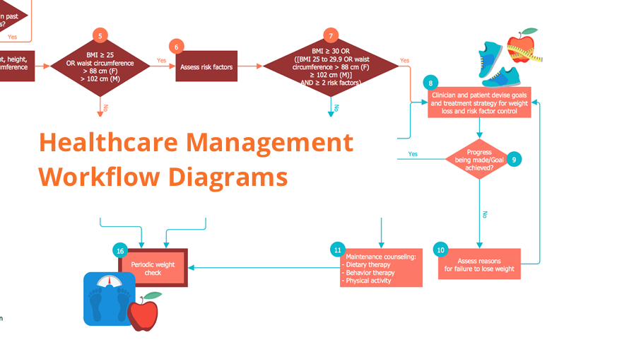 patient management system diagram wiring for rv hot water heater healthcare workflow diagrams rapid uml sysml analysis clinical