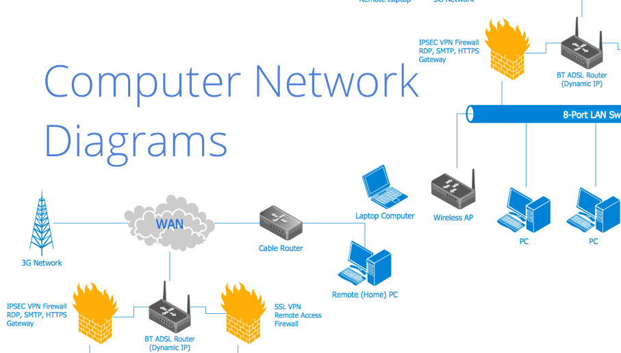 How To Draw A Computer Network Diagrams ConceptDraw PRO Network