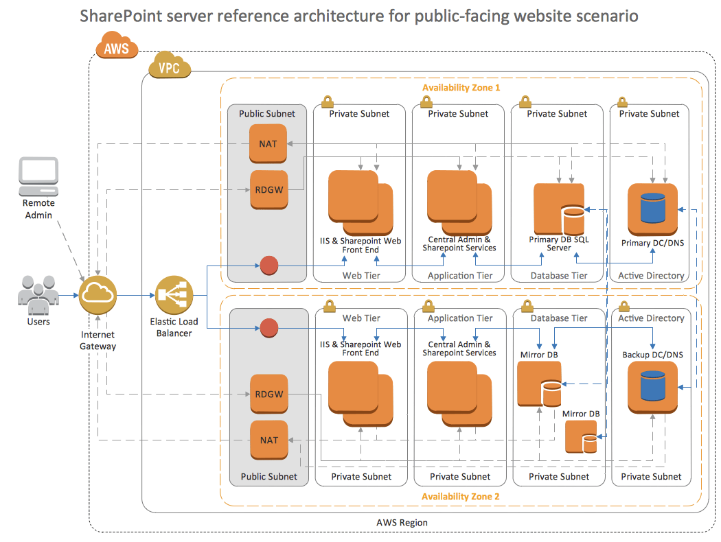 visio logical network diagram ac wiring image sharepoint server reference architecture in aws – aryan nava