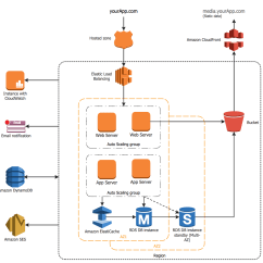 Sap 3 Tier Architecture Diagram 2000 Buick Lesabre Engine Aws Diagrams Solution | Conceptdraw.com