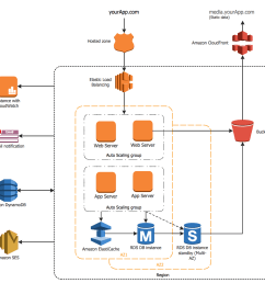 aws architecture diagrams solution conceptdraw com hydrocracking process flow diagram dry cleaning process flow diagram [ 1040 x 992 Pixel ]