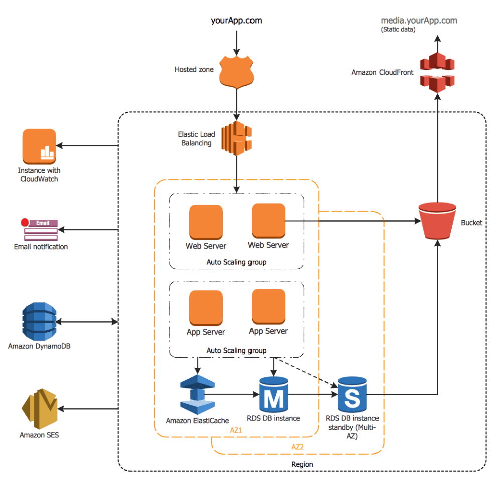 medium resolution of aws architecture diagrams solution conceptdraw com hydrocracking process flow diagram dry cleaning process flow diagram