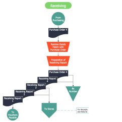Software To Draw Flow Chart Diagram Discovery 2 Seat Wiring Accounting Flowcharts Solution | Conceptdraw.com