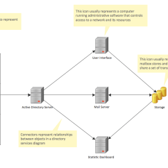 Active Directory Visio Diagram Example Ao Smith Motor Wiring Diagrams Solution Conceptdraw Com Template