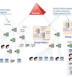 active directory diagram [ 1115 x 788 Pixel ]