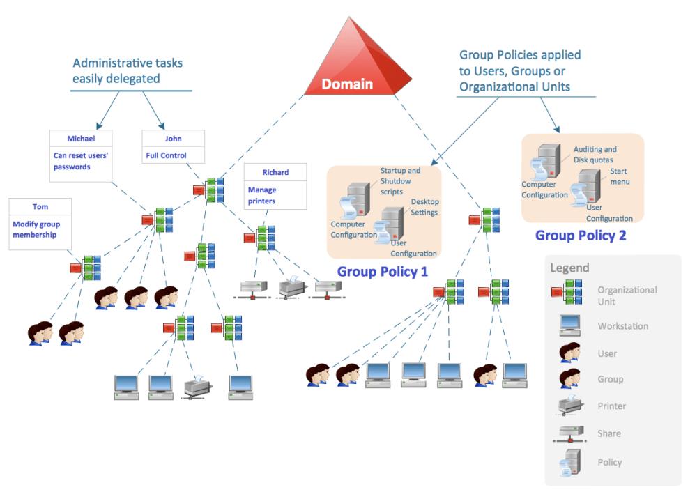 medium resolution of active directory diagram