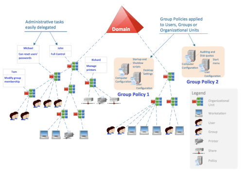 small resolution of active directory diagram