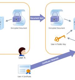 active directory diagram [ 1405 x 725 Pixel ]