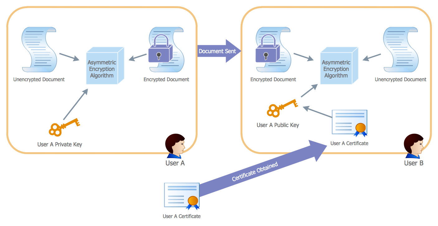hight resolution of active directory diagram