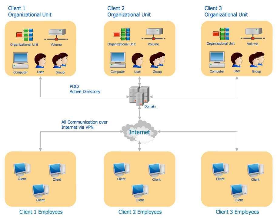 office lan network diagram vauxhall vectra abs wiring active directory diagrams solution | conceptdraw.com