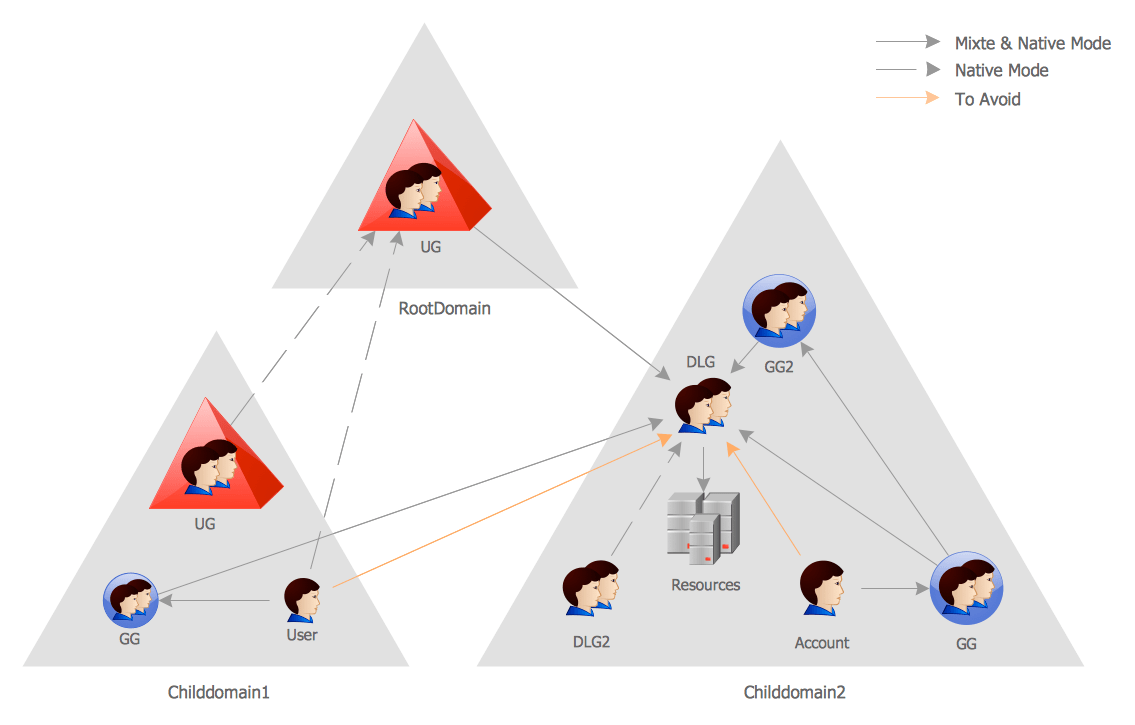 hight resolution of active directory diagram tree and forest