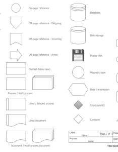 Audit flowchart symbols also standard and their usage basic rh conceptdraw