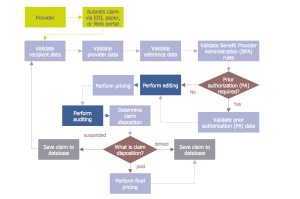 Audit Flowcharts Solution | ConceptDraw
