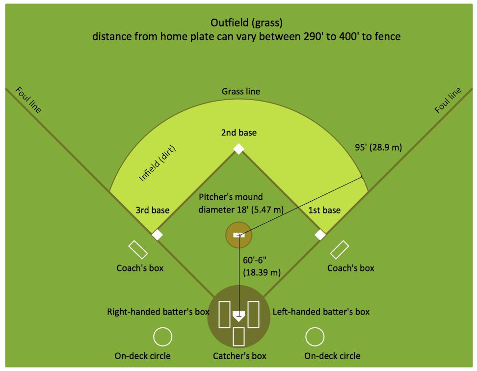 little league baseball field diagram pioneer deh 2100ib wiring solution | conceptdraw.com