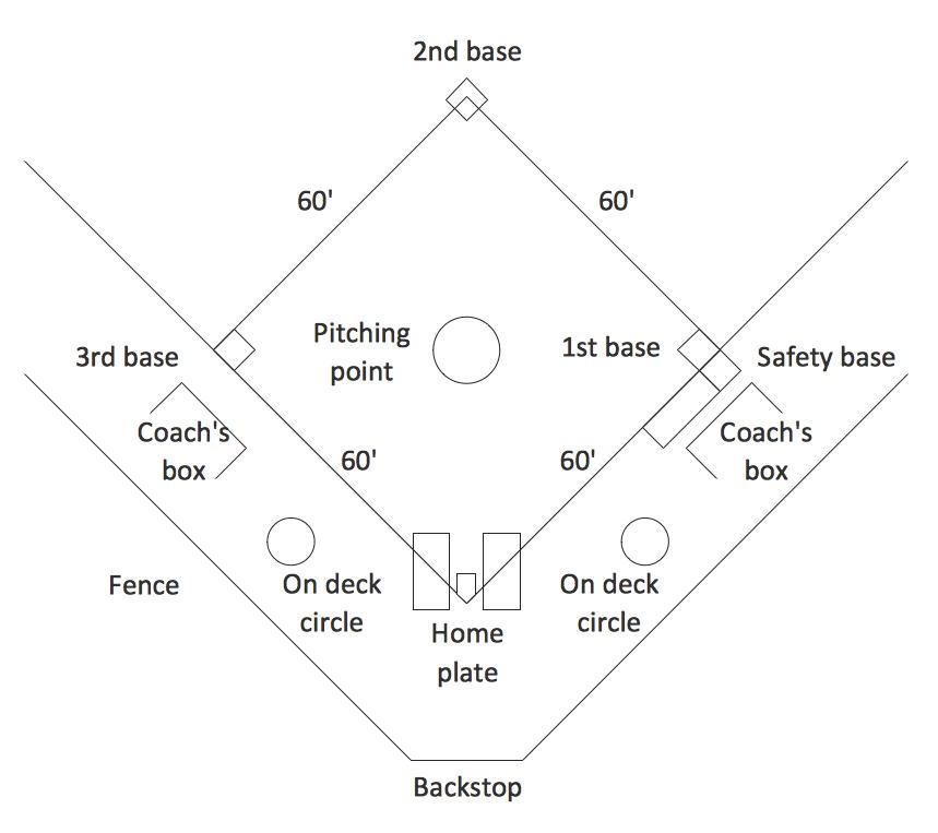 Baseball Bunt Coverage Diagrams, Baseball, Free Engine