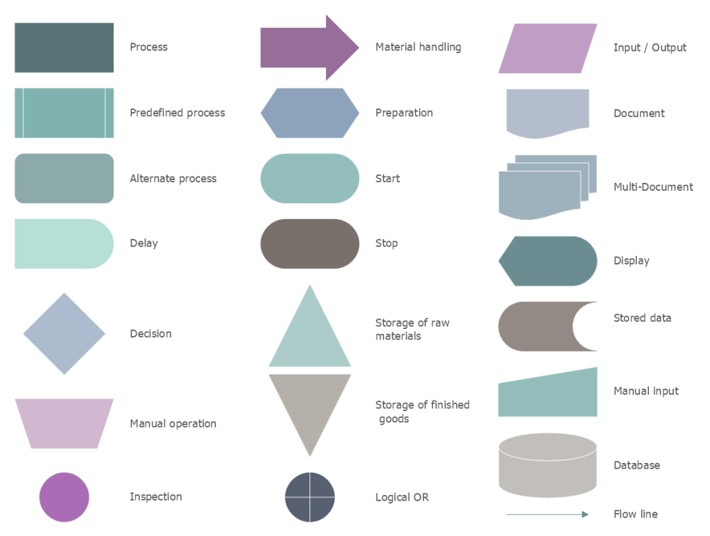medium resolution of process map symbols