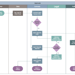 Data Flow Diagram For Event Management System Subaru Forester Radio Wiring Business Process Mapping Solution Conceptdraw
