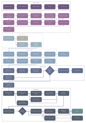 Business Process Mapping Solution | ConceptDraw