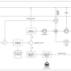 Diagram Example Business Process Modeling Notation Fisher 400cx Model And Solution Conceptdraw
