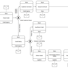 Diagram Example Business Process Modeling Notation Wiring For Chinese Quad Model And Solution Conceptdraw