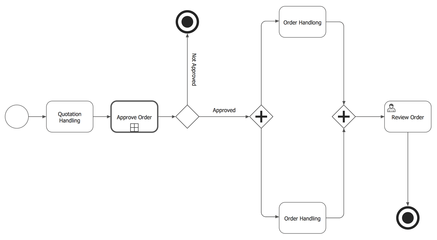 diagram example business process modeling notation wiring for craftsman riding lawn mower model and solution conceptdraw