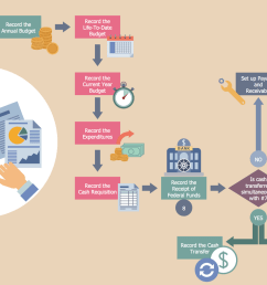 business process workflow diagram grant accounting business process flow [ 1500 x 912 Pixel ]