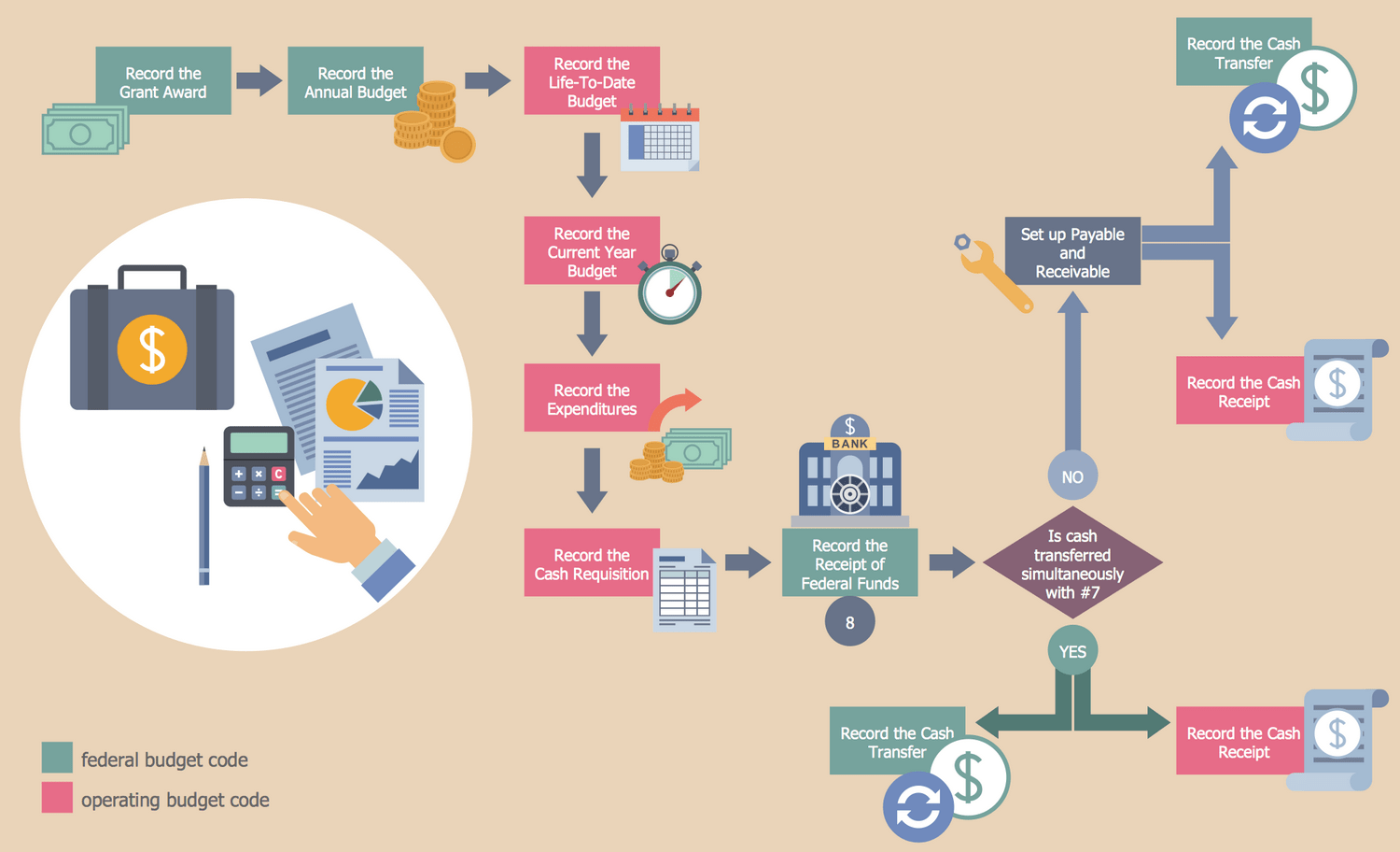 hight resolution of business process workflow diagram grant accounting business process flow